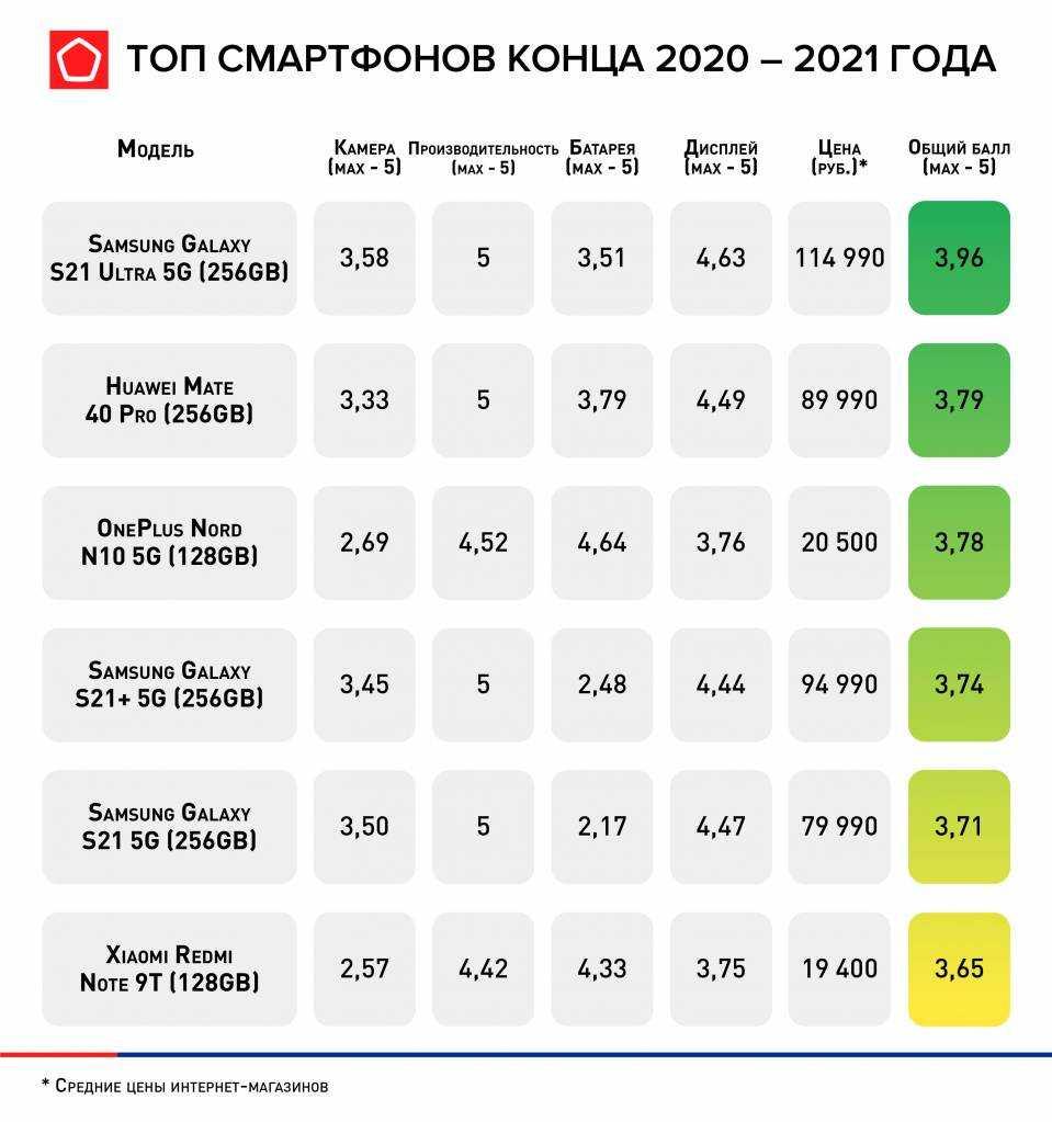 Роскачество назвало лучшие смартфоны конца 2020  2021 года