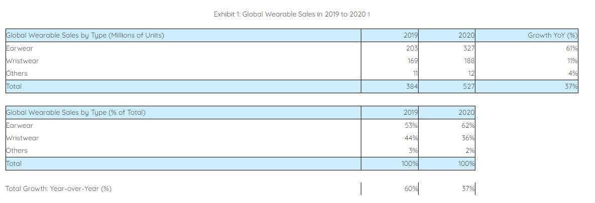 В прошлом году было продано более полумиллиарда носимых устройств (annotation 2021 03 23 124821)