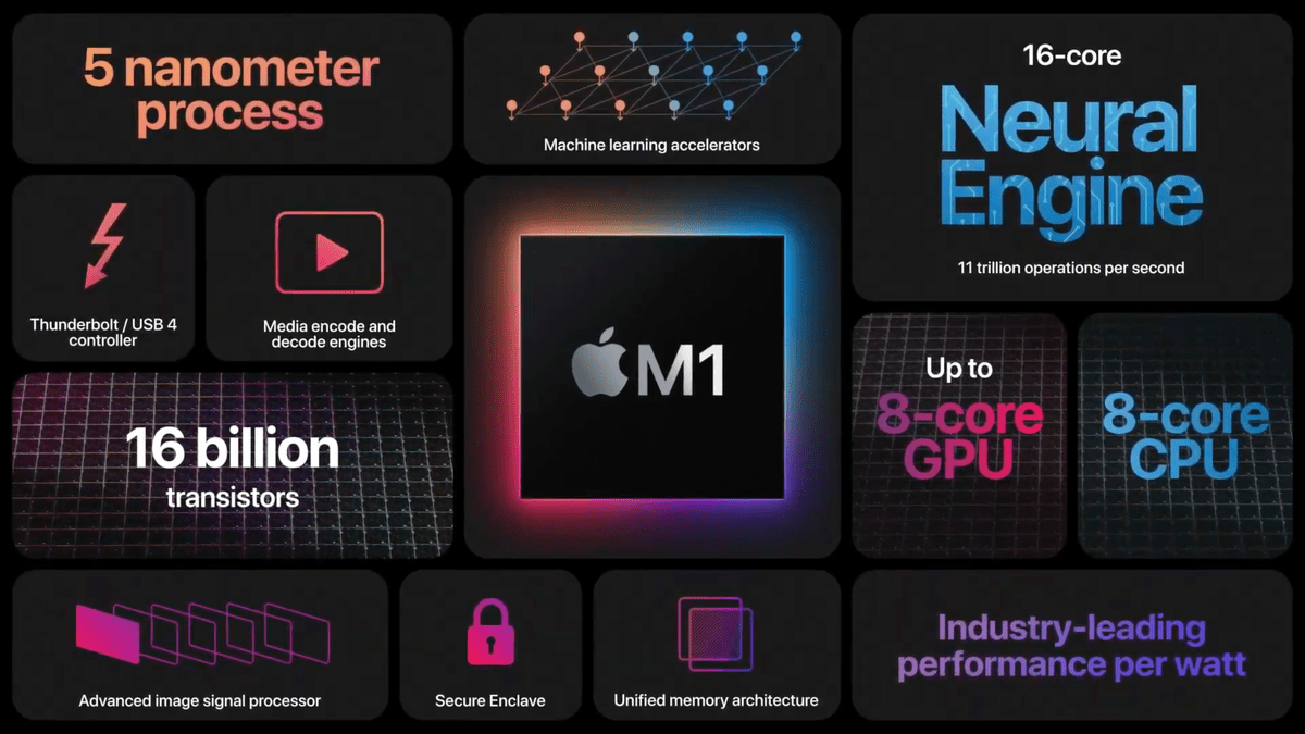 Значительное обновление приложений под Mac с M1: DaVinci Resolve, Adobe Photoshop, Octane X (apple m1 overview)