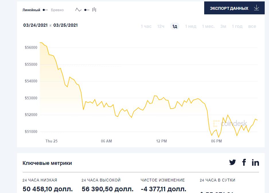За сутки Bitcoin упал на 10%, теперь он стоит около $50 000 (flflflflf)