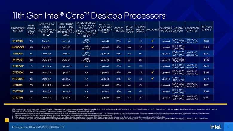 Процессоры Intel Rocket Lake-S: поддержка PCI-Express 4.0 и DDR4-3200, высокая производительное и многое другое (intel 11th gen core rocket lake specifications 1 1)