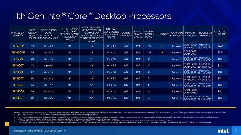 Процессоры Intel Rocket Lake-S: поддержка PCI-Express 4.0 и DDR4-3200, высокая производительное и многое другое (intel 11th gen core rocket lake specifications 3)