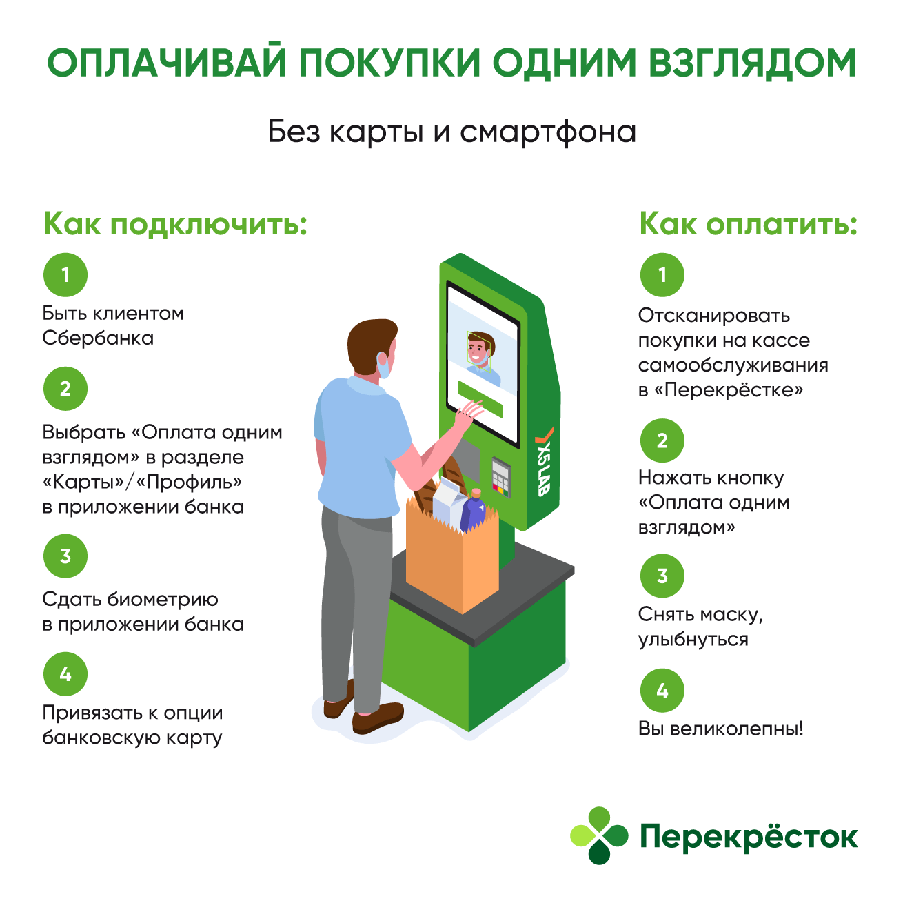 X5 Retail Group, Сбер и Visa запускают оплату взглядом в «Перекрёстке» и «Пятёрочке» (oplata vzglyadom infografika)