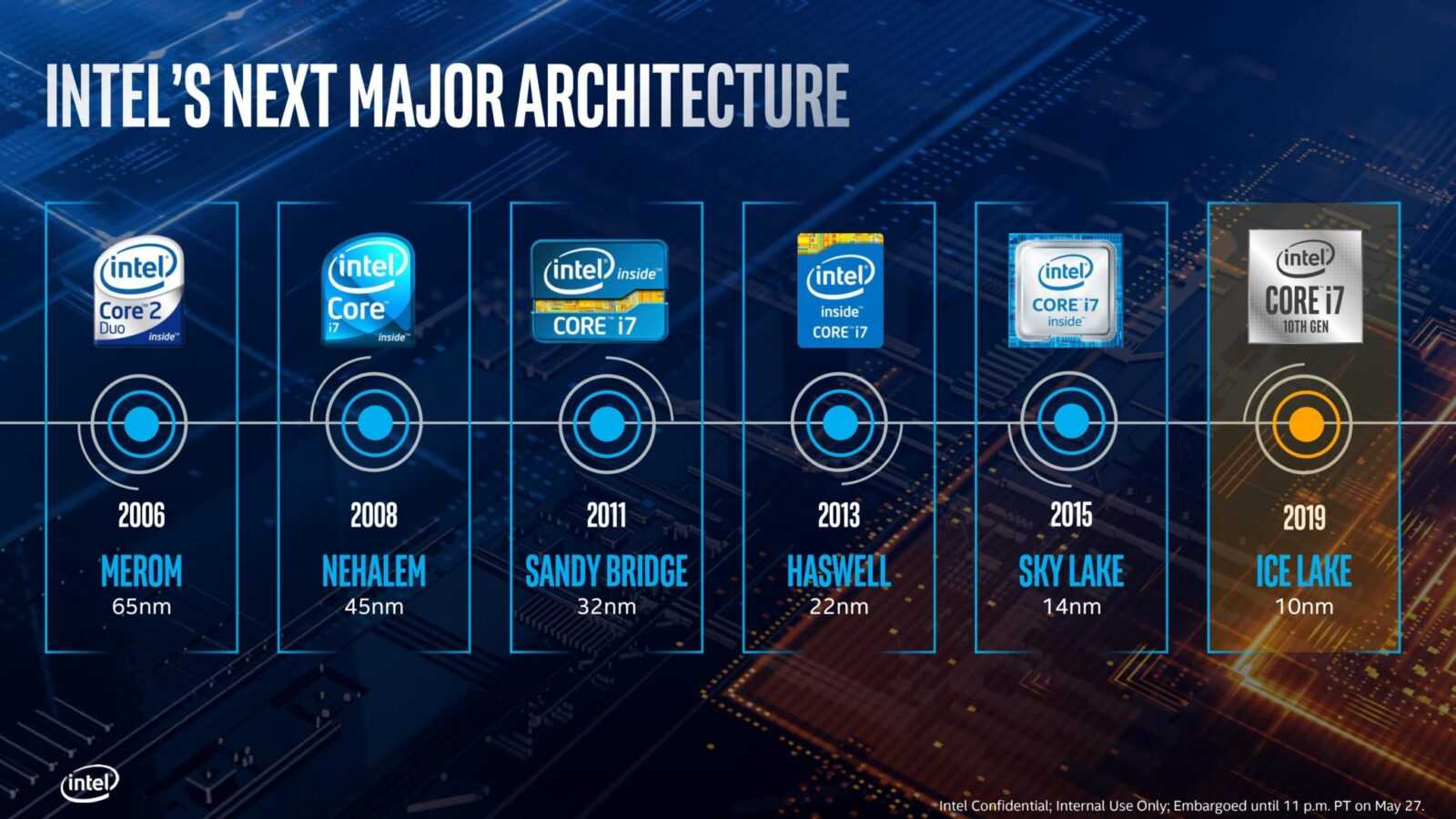 Война чипов Intel и AMD снова накаляется с запуском Ice Lake (0019 2060x1159 1)