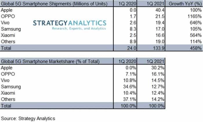 Продажи смартфонов 5G резко выросли, и Apple лидирует (5g 2)