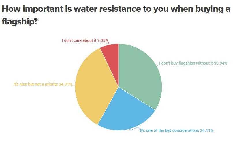 Нужна ли флагманскому смартфону защита от воды? Результаты опроса (annotation 2021 04 02 104738)