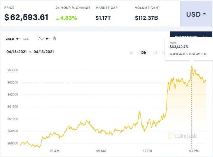 Биткойн установил новый рекорд в $ 63 000 (bitcoin)