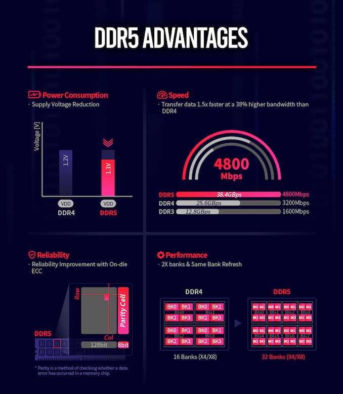 Почему стоит (или не стоит) ждать DDR5? Краткий разбор стандарта (03)