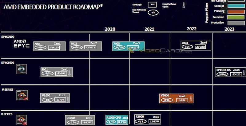 Всё, что мы знаем о следующих процессорах AMD! (am5 ryzen 8000 6)