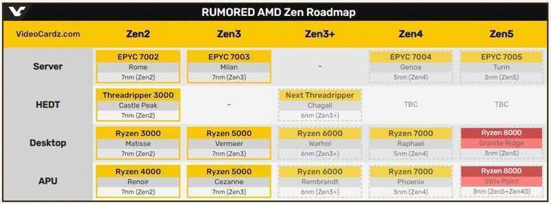 Всё, что мы знаем о следующих процессорах AMD! (am5 ryzen 8000 7)