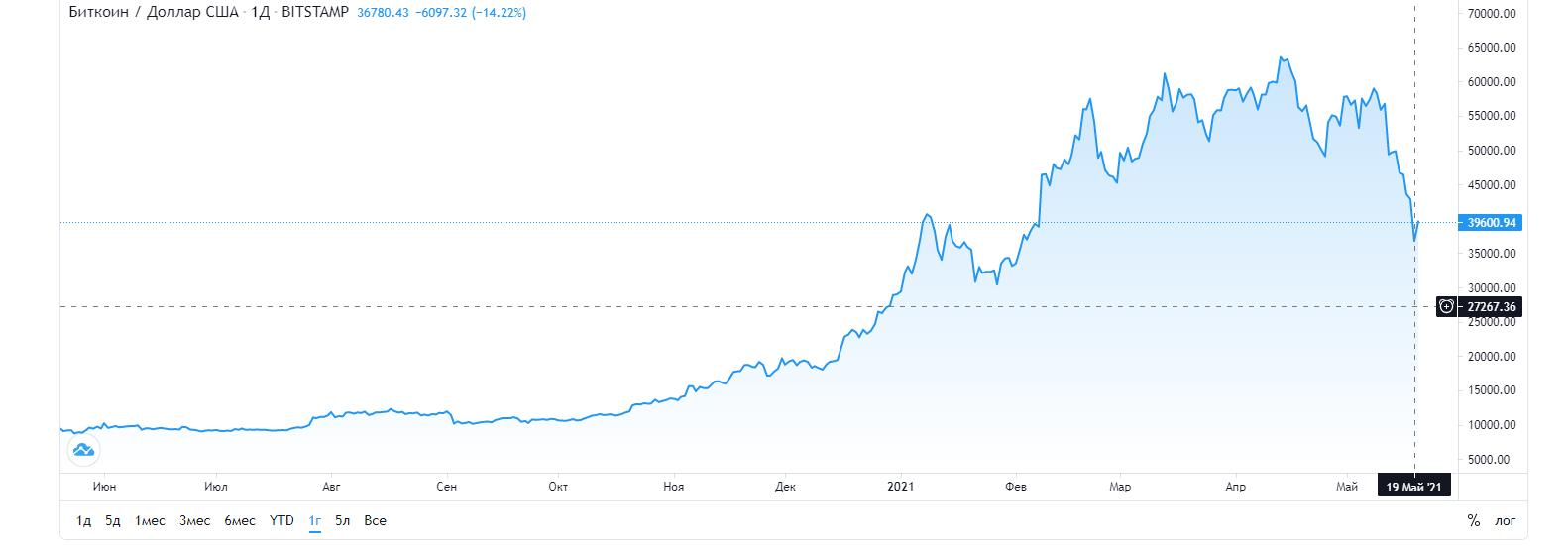 Курс Bitcoin обрушился до $ 30 000, но потом снова вырос (image 6)