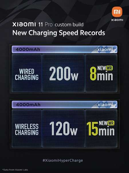 Xiaomi представила самую быструю зарядку: она заряжает смартфон всего за 8 минут (photo 2021 05 31 05 05 58 large)