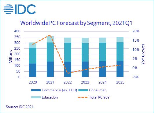 В этом году рынок ПК значительно вырастет, а в 2022 году упадёт (prus47751421 f 1)
