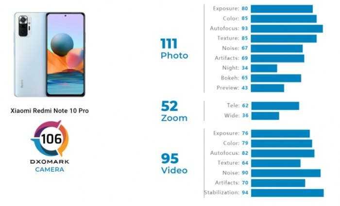 DxOMark: камера Redmi Note 10 Pro не хуже iPhone XS Max ()