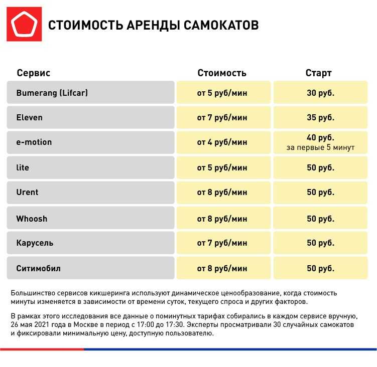 Лучшие приложения для аренды самокатов и велосипедов по версии Роскачества (1)