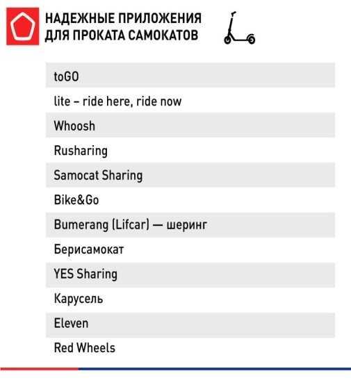 Лучшие приложения для аренды самокатов и велосипедов по версии Роскачества (2)