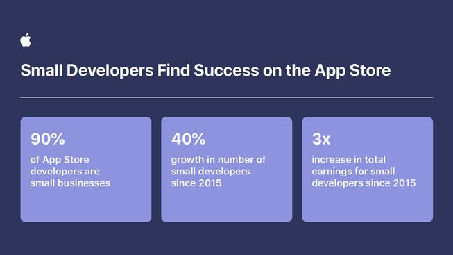 Разработчики увеличили общие объёмы платежей и продаж в экосистеме Apple App Store на 24 процента (apple developers grow app store ecosystem inforgraphic 2 060221 inline.jpg.large)