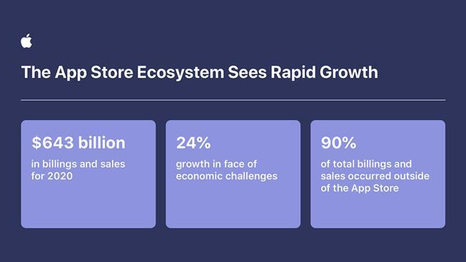 Разработчики увеличили общие объёмы платежей и продаж в экосистеме Apple App Store на 24 процента (apple developers grow app store ecosystem inforgraphic 060221 inline.jpg.large)