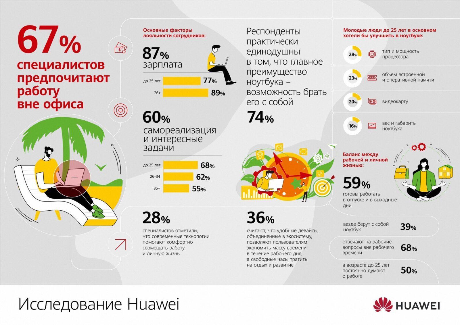 По данным Huawei 67% людей хотят работать вне офиса (issledovanie huawei)