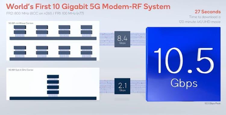 MWC 2021: Модем Qualcomm Snapdragon X65 установил рекорд скорости передачи данных 5G (snapdragon)