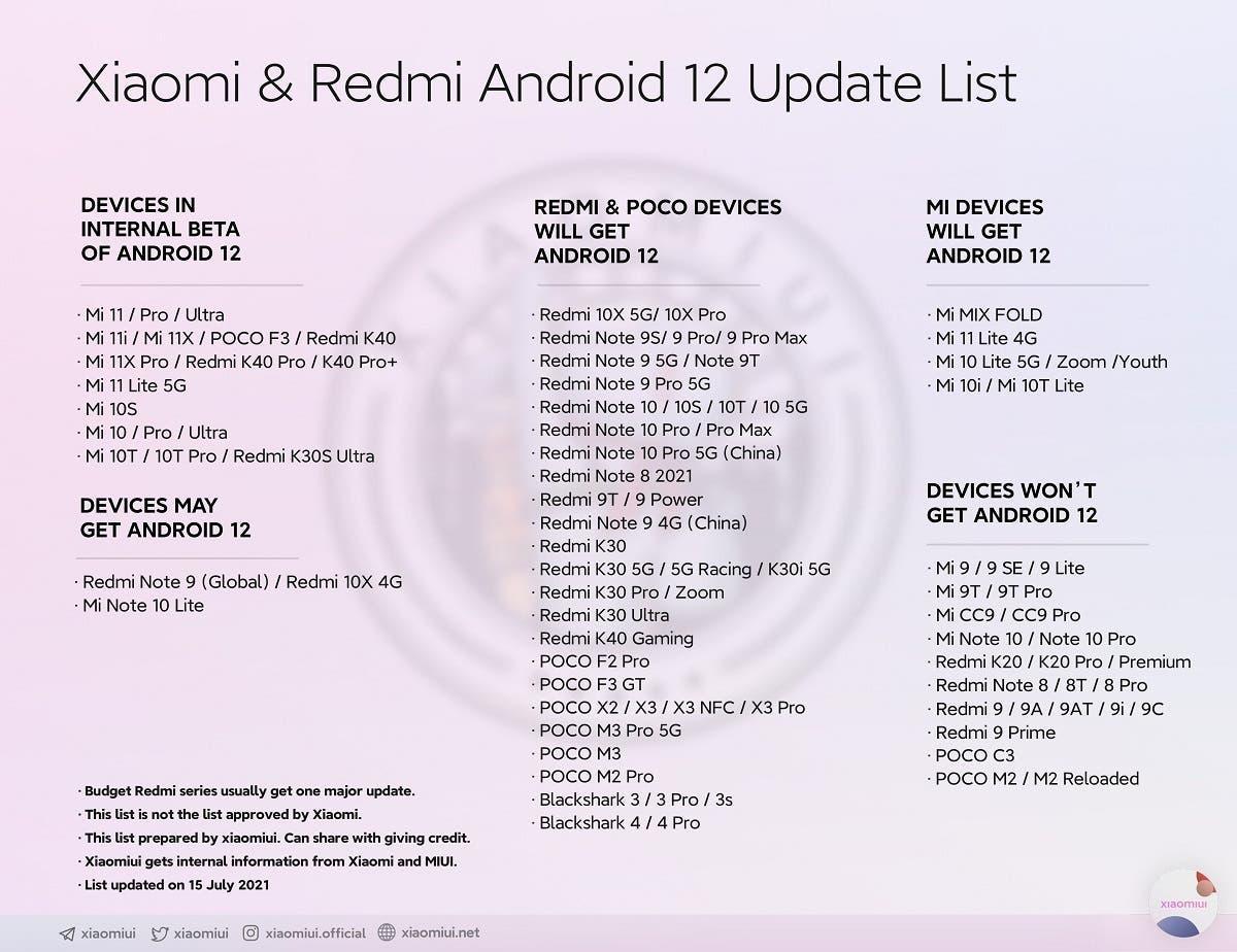 Перечислены смартфоны Xiaomi, Redmi и Poco, которые получат Android 12 С прошивкой MIUI 13 ()
