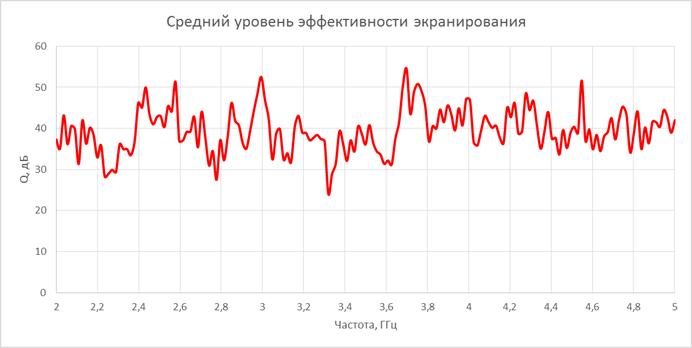 В России подтвердили эффективность экранирующих чехлов для гаджетов (image 1 1)