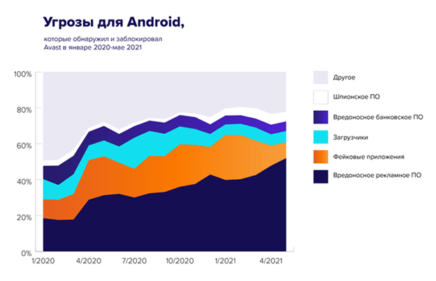 Рекламные приложения лидируют среди угроз для Android в России (image003)