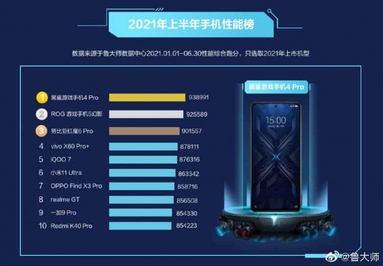 Вот самые мощные Android-смартфоны 2021 года (masterlu)