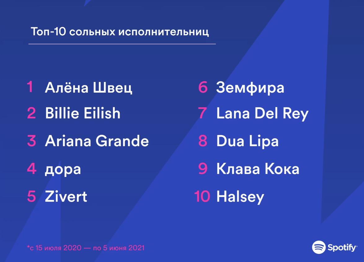Spotify — год на российском рынке (screenshot 1 3)