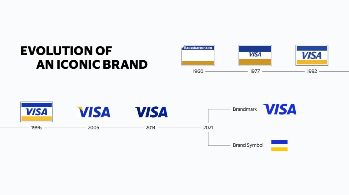 Visa обновила логотип (screenshot 2 2)
