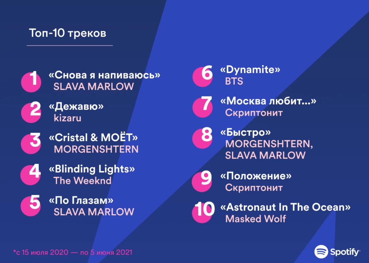 Spotify — год на российском рынке (screenshot 3 1)
