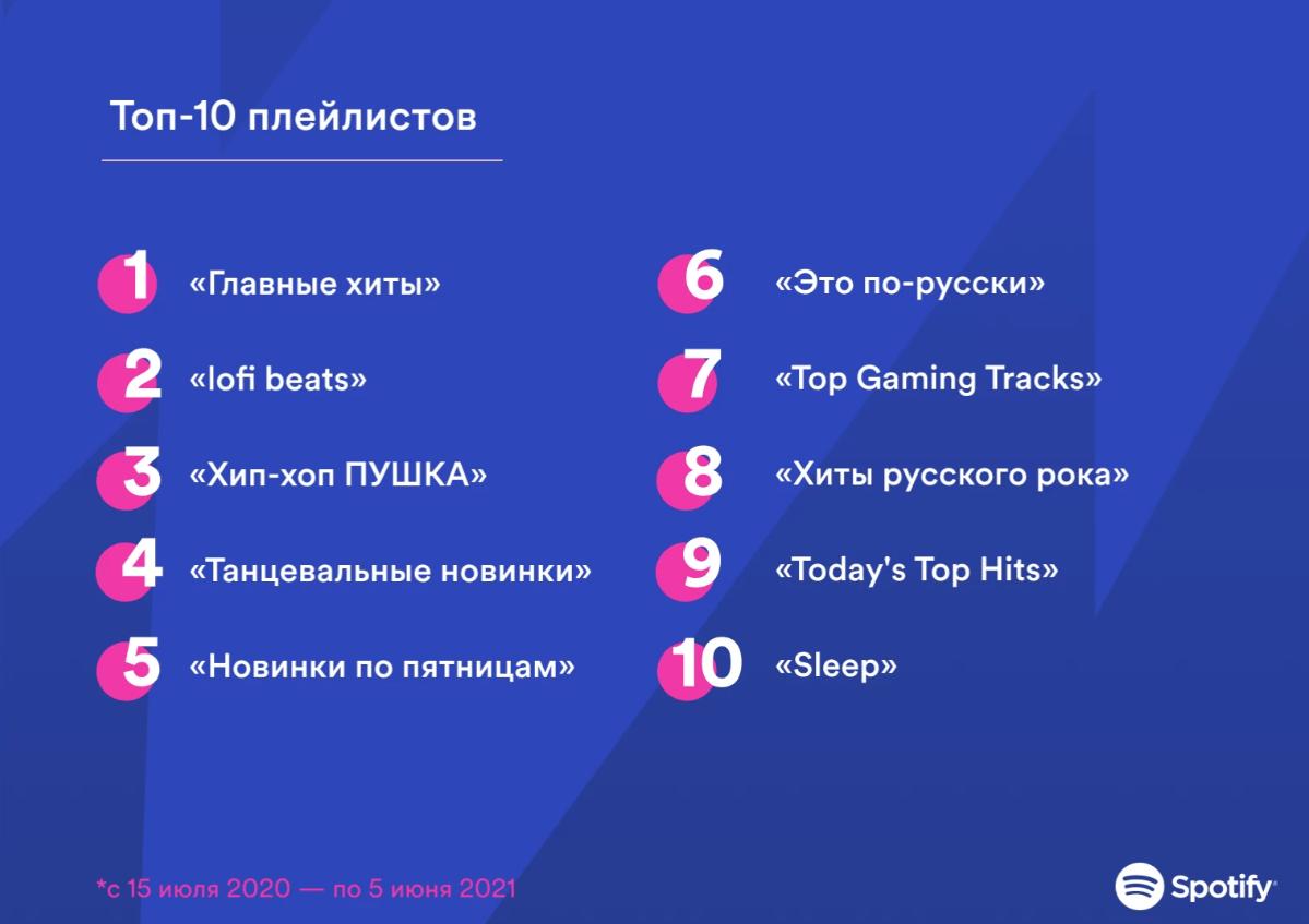 Spotify — год на российском рынке (screenshot 4)