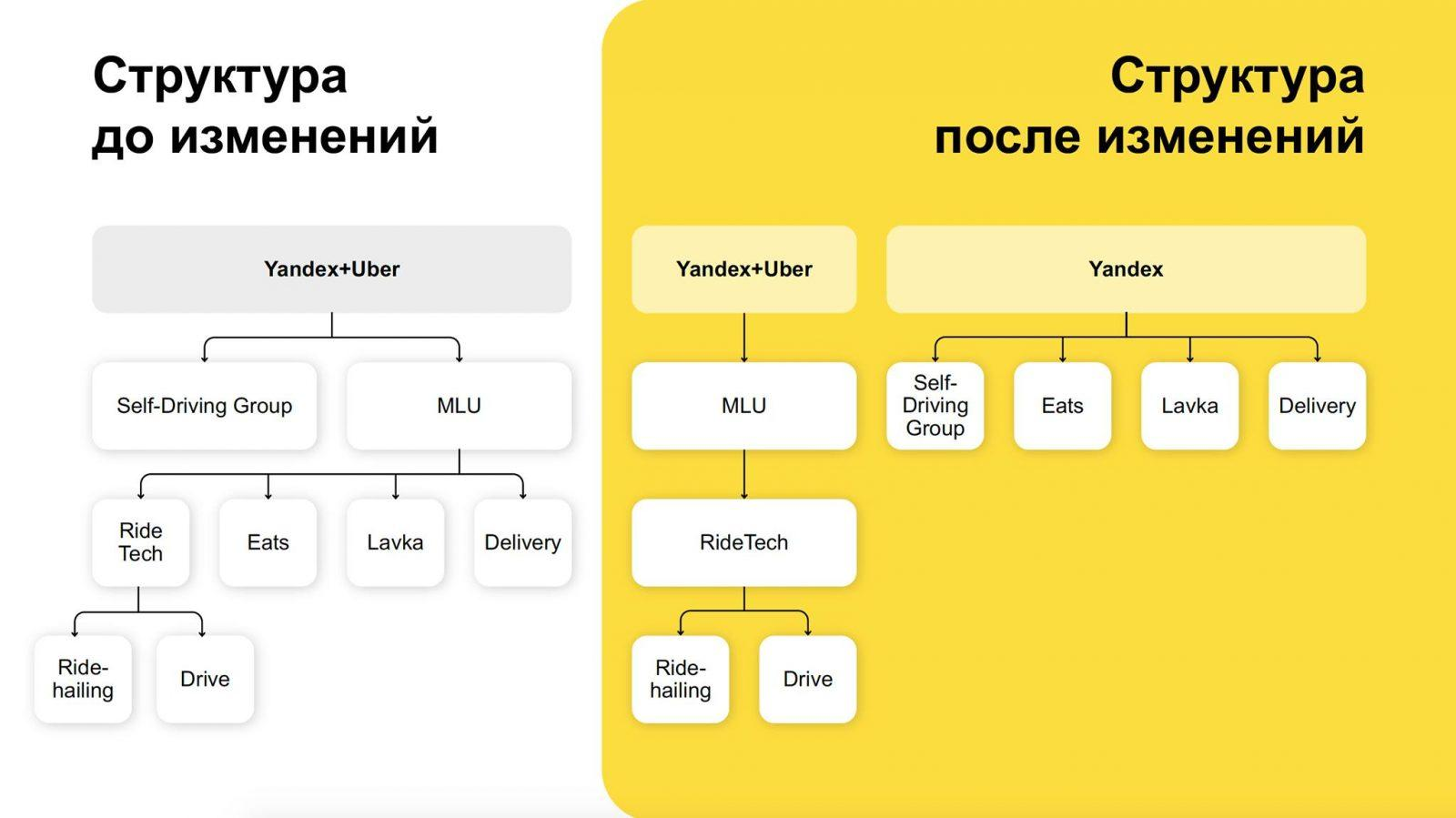 Яндекс выкупает доли Uber в Яндекс.Еде, Лавке, Доставке (240966967 5113811521966703 5611692132393988618 n)