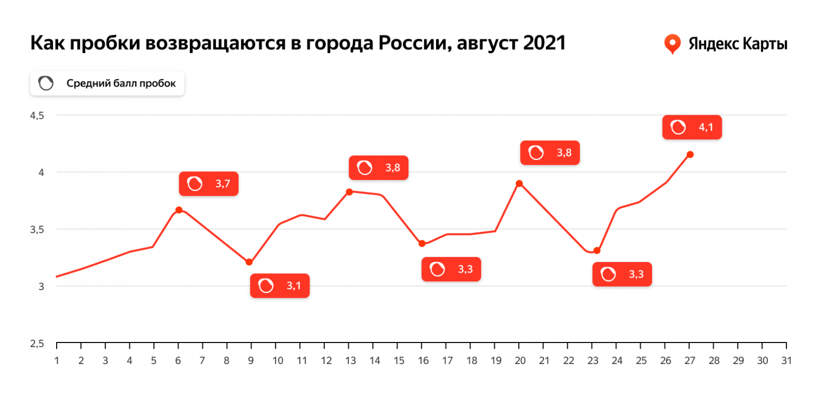 Яндекс.Карты рассказали, что пробки в сентябре будут возвращаться медленно (orig 1)
