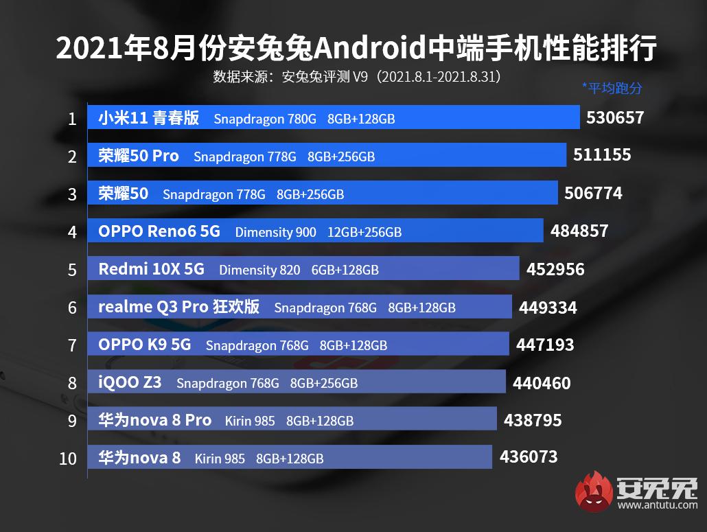 Топ-10 самых мощных смартфонов среднего класса в августе (20210901171220 37219 1)