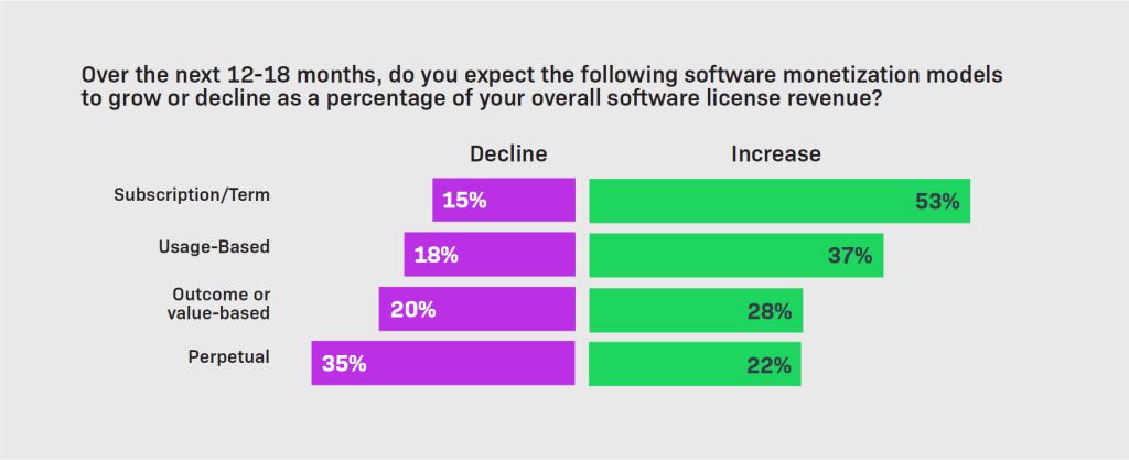 53% ПО перейдёт на модель подписки к 2023 году (MicrosoftTeams image 8)