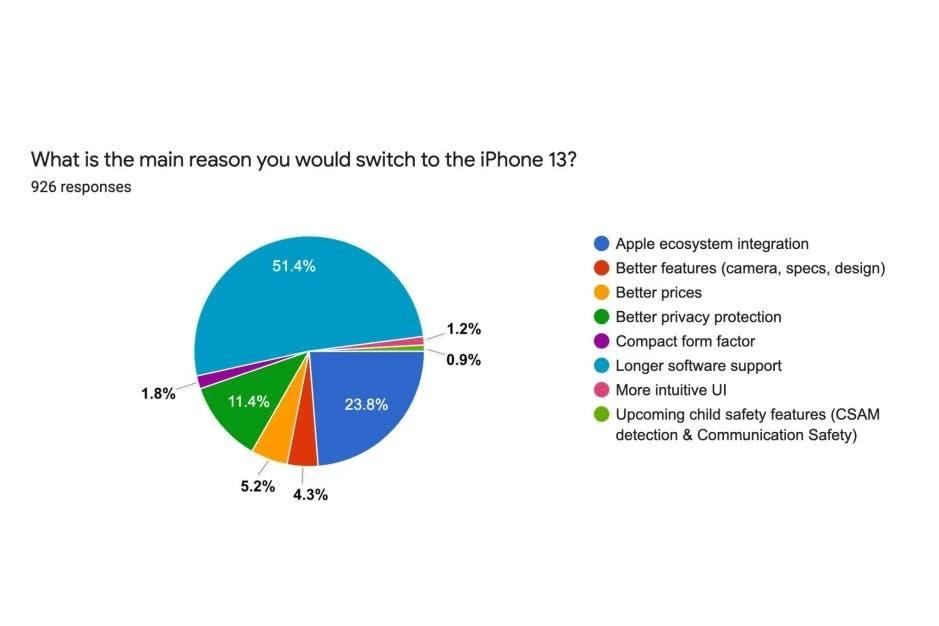 82% пользователей Android не интересуются iPhone 13 (android users iphone 13 switch reasons)