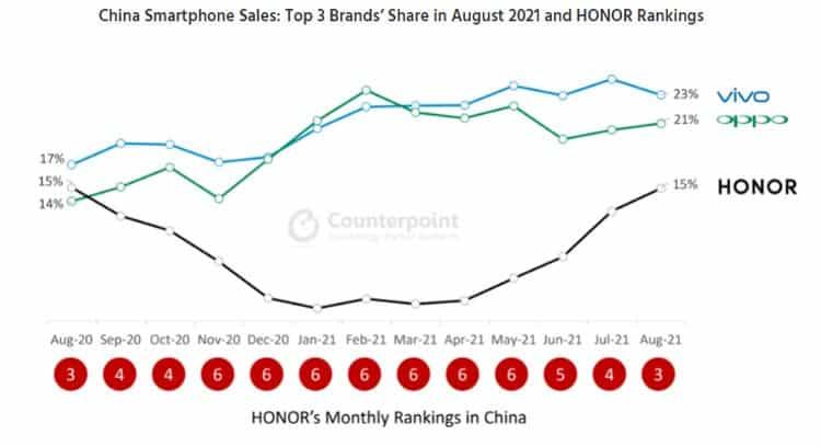 Honor успешно восстанавливает свои позиции на китайском рынке смартфонов (honor2 1)