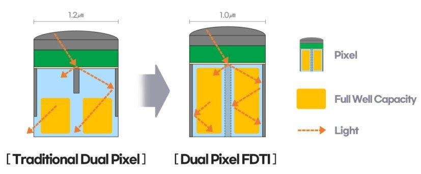 Samsung представила датчик изображения ISOCELL HP1 на 200 мегапикселей (samsung isocell gn5 dual pixel fdti)