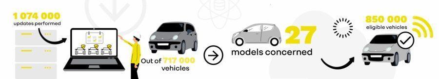 Всё о FOTA — обновления «по воздуху» для автомобилей Renault (fota po roku)