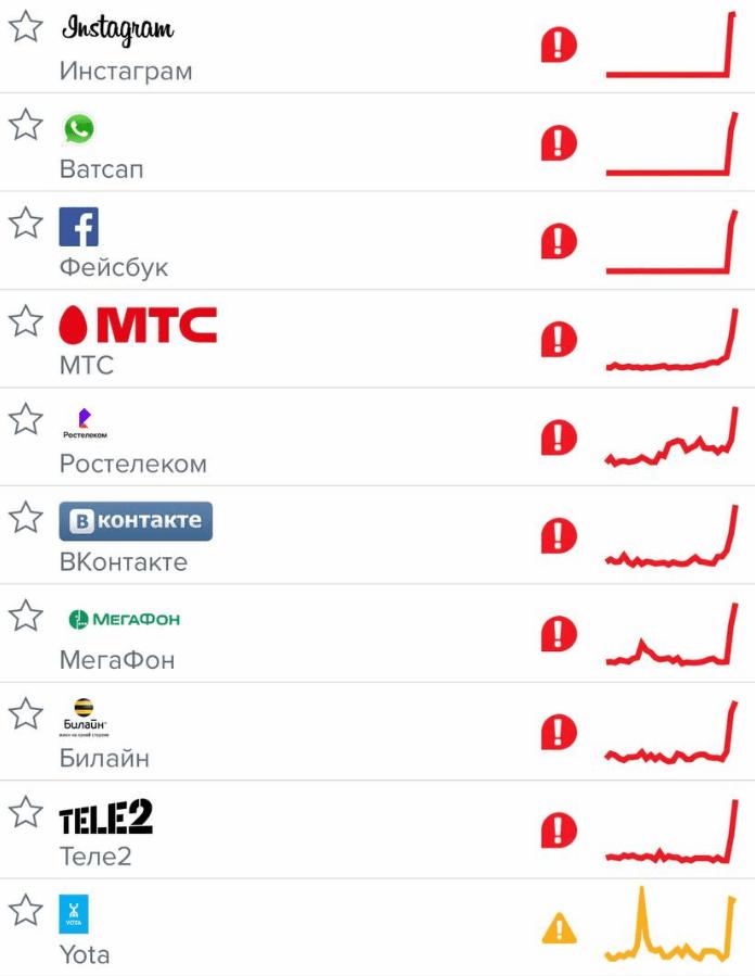 Сбои 4 октября продолжаются: в сети проблема с доступом к ВКонтакте, Telegram, YouTube, Mail.Ru и Twitch (image 8)